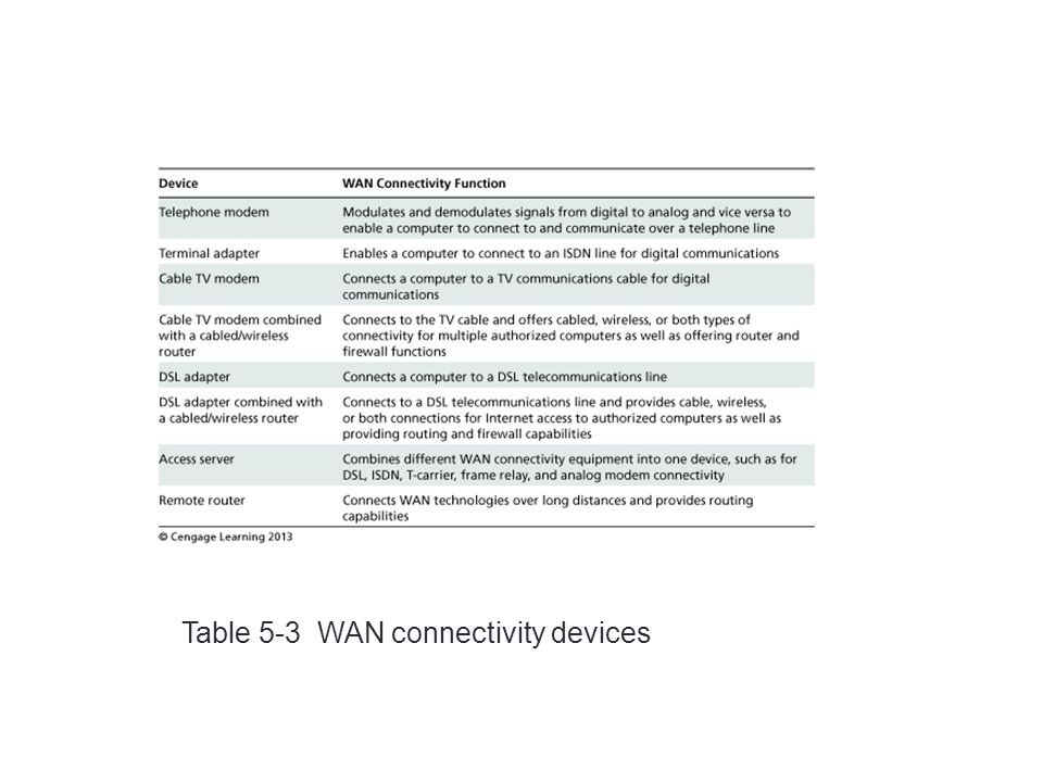 Table 5-3 WAN connectivity devices