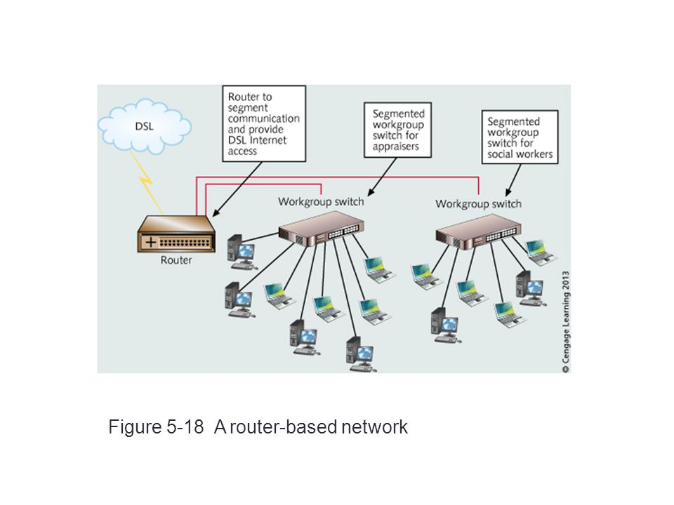 Figure 5-18 A router-based network