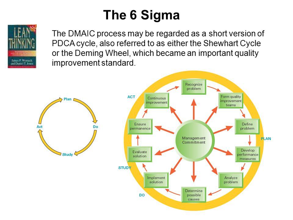 The 6 Sigma