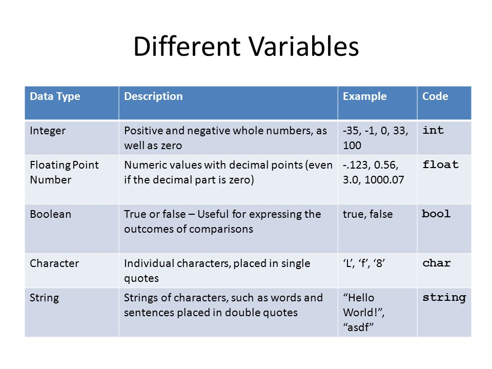 Different Variables Data Type Description Example Code Integer