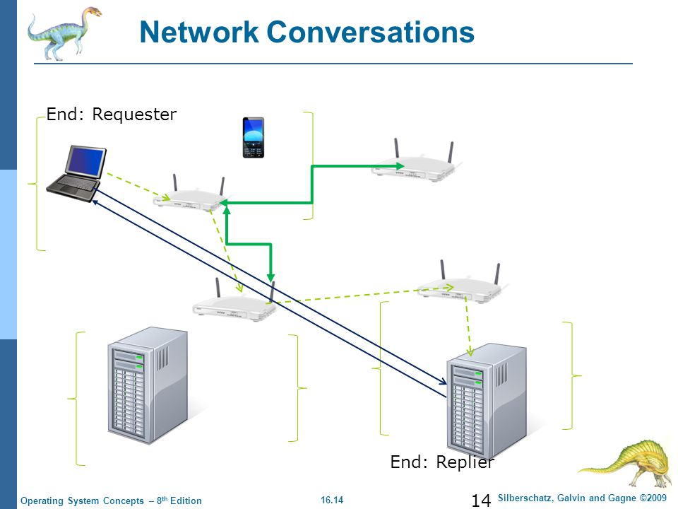 Network Conversations