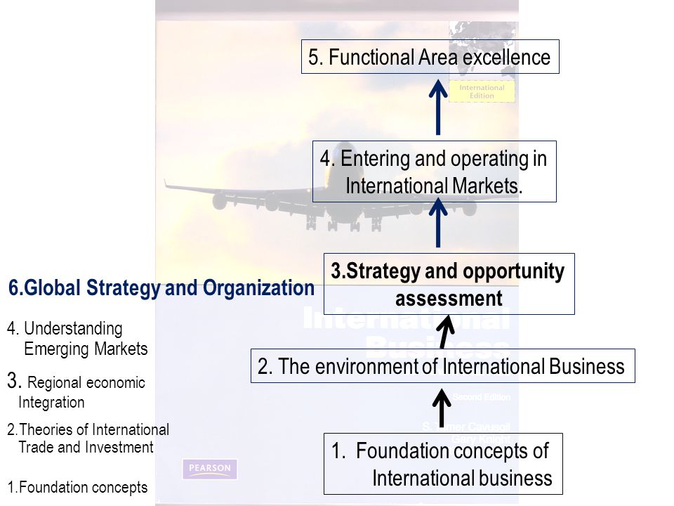 Foundation concepts of International business
