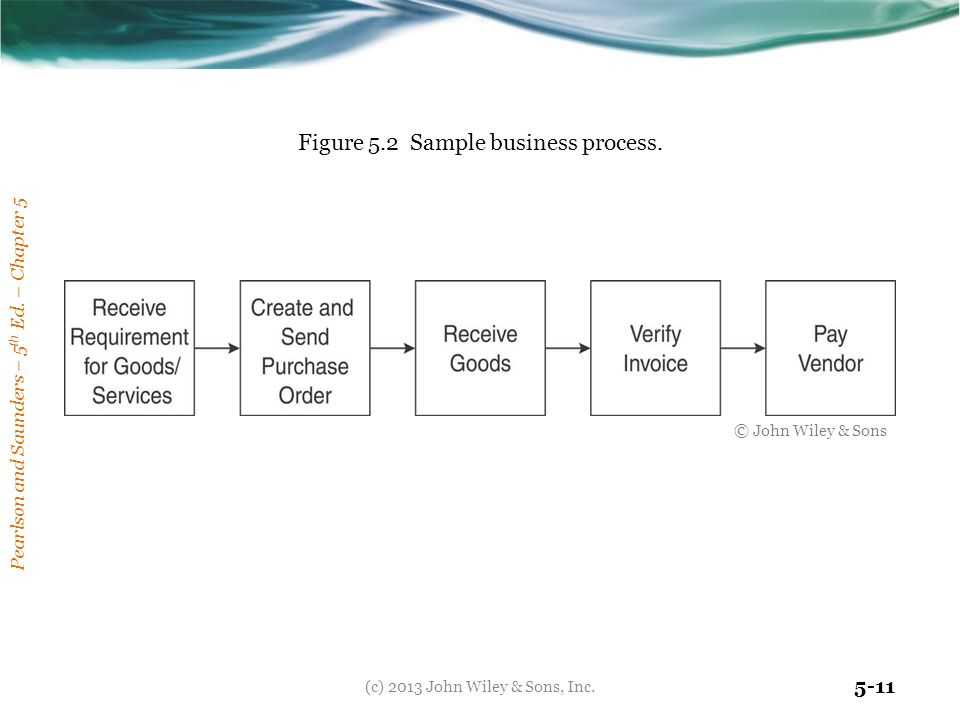 Figure 5.2 Sample business process.