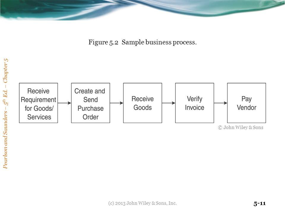 Figure 5.2 Sample business process.