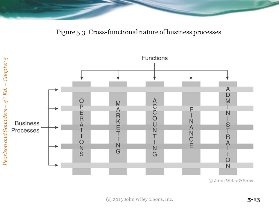 Figure 5.3 Cross-functional nature of business processes.
