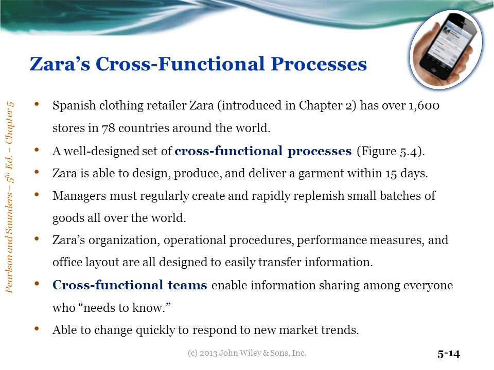 Zara's Cross-Functional Processes