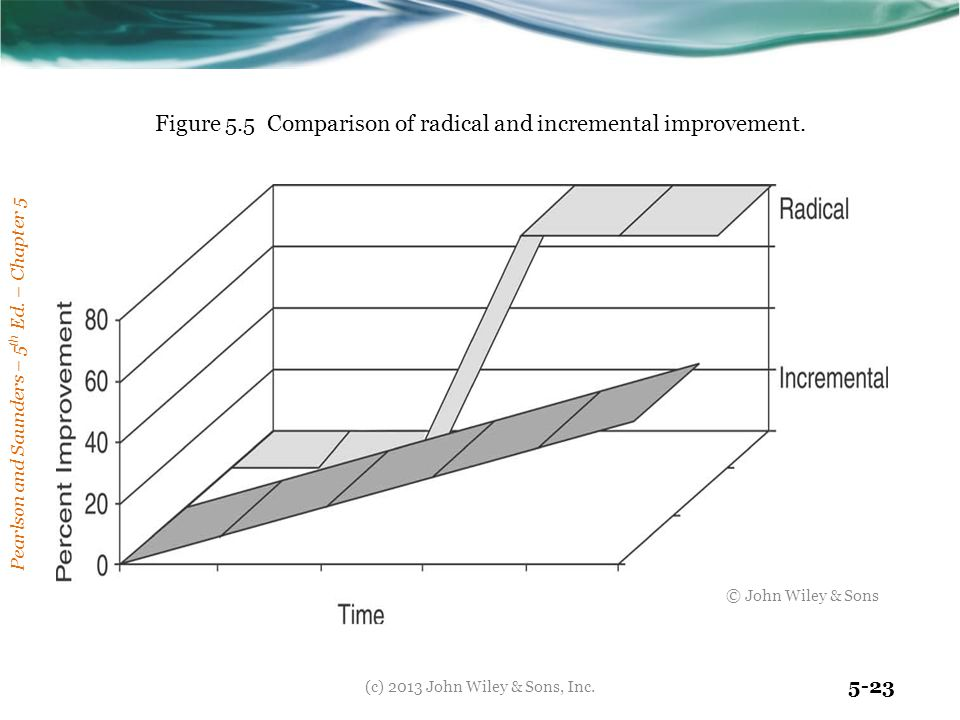 Figure 5.5 Comparison of radical and incremental improvement.