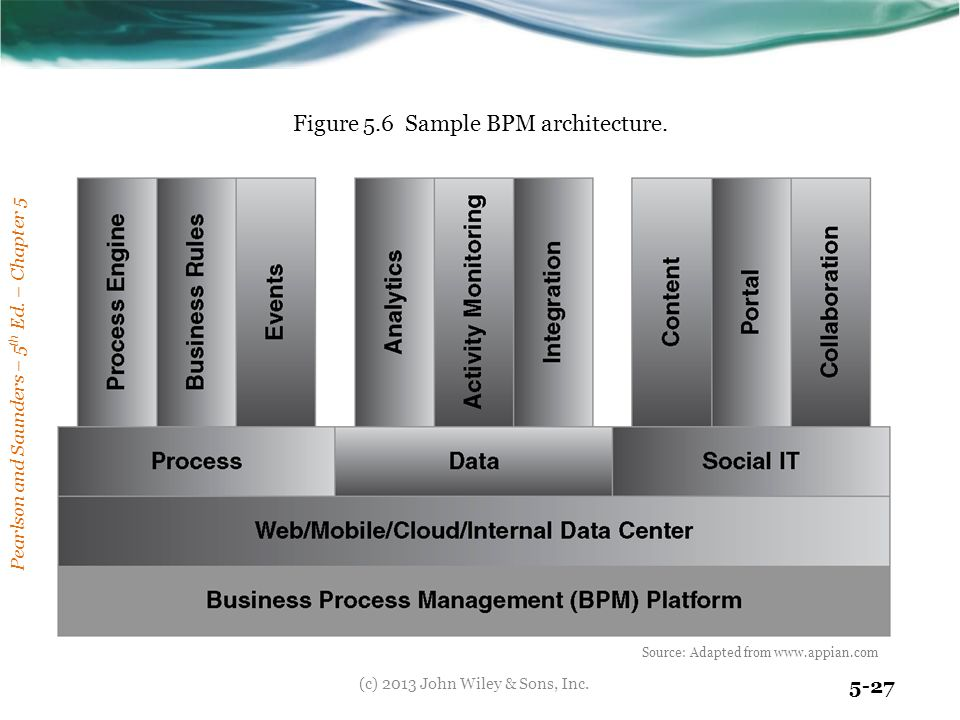 Figure 5.6 Sample BPM architecture.