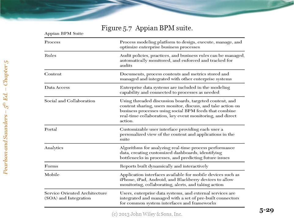 Figure 5.7 Appian BPM suite.
