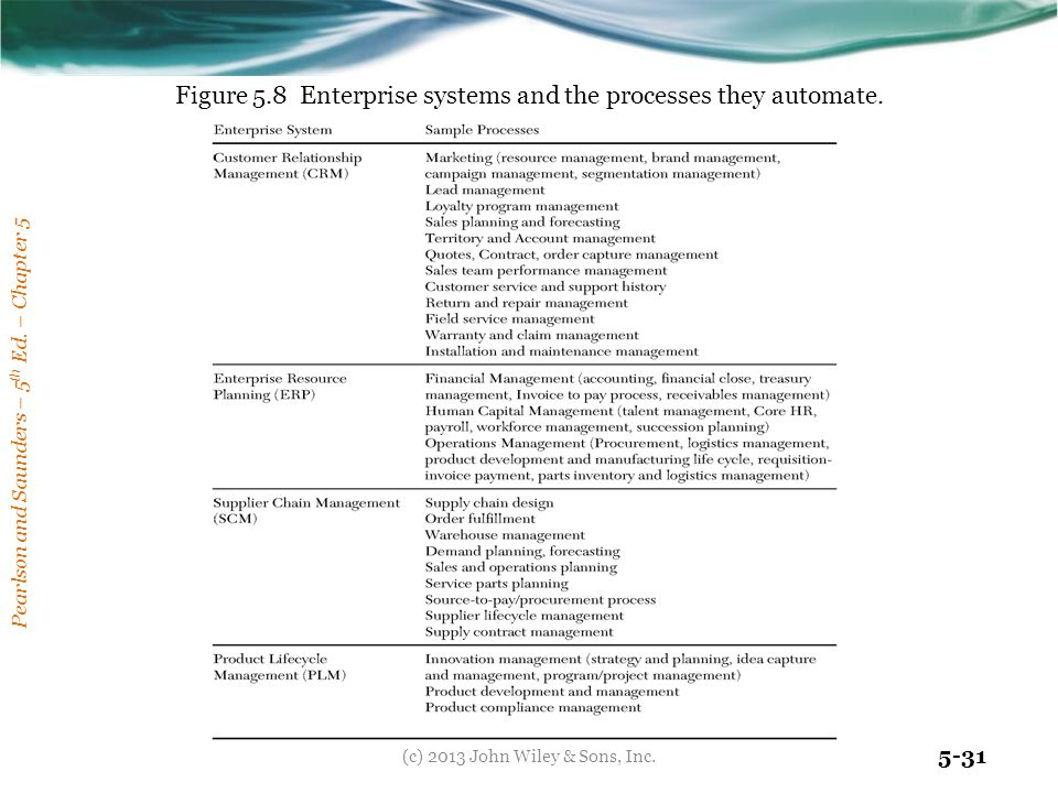 Figure 5.8 Enterprise systems and the processes they automate.