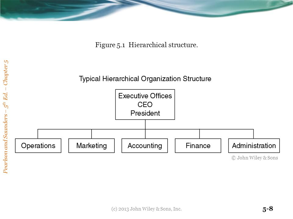Figure 5.1 Hierarchical structure.