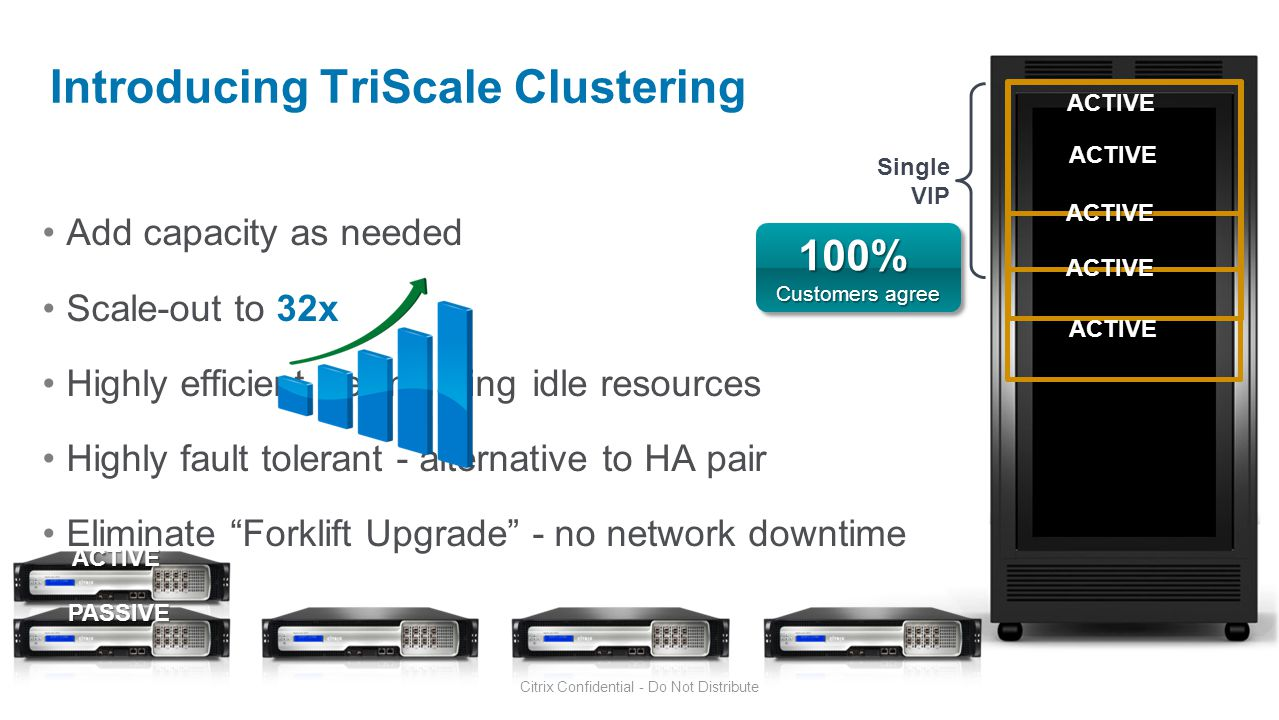Introducing TriScale Clustering