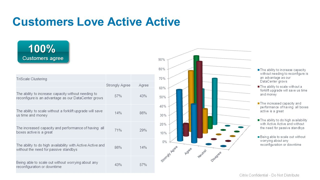 Customers Love Active Active