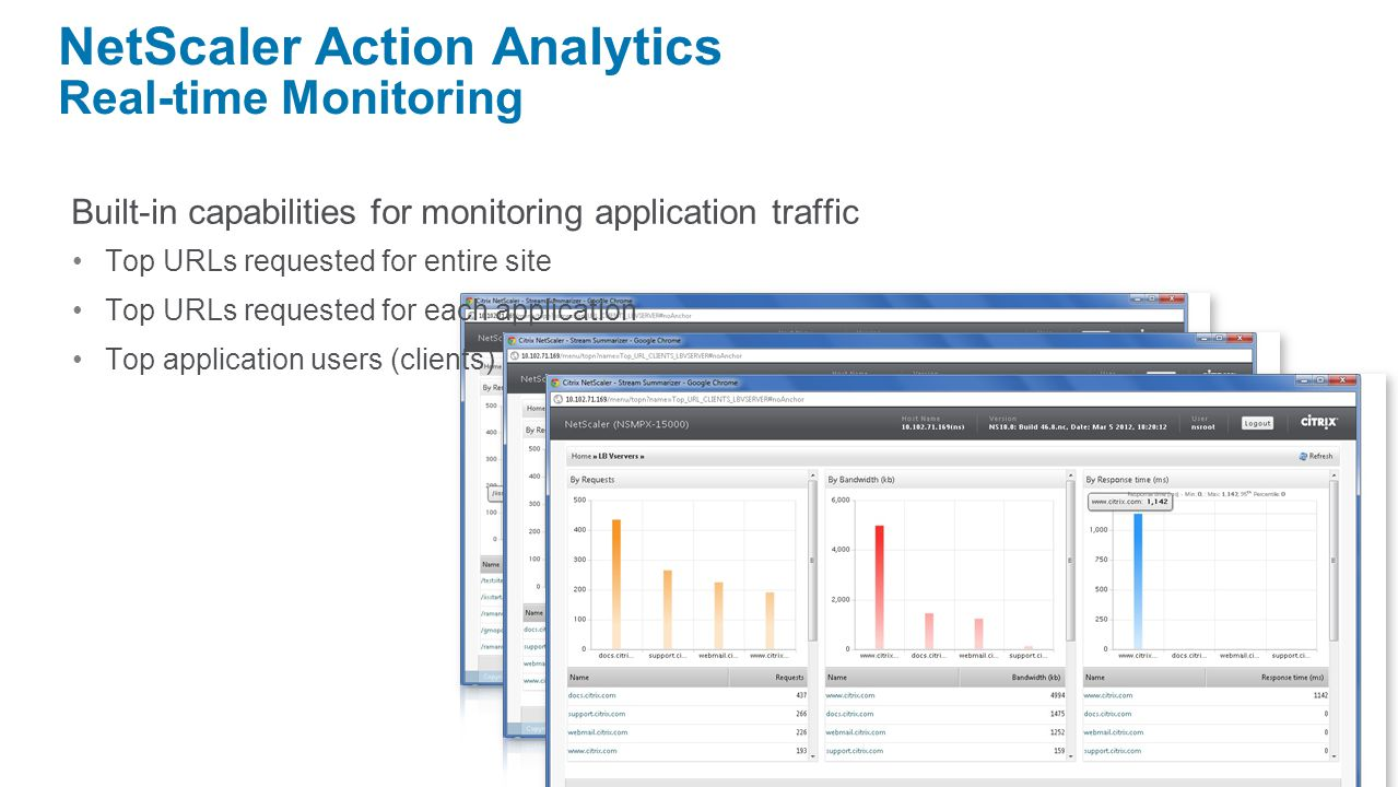 NetScaler Action Analytics Real-time Monitoring