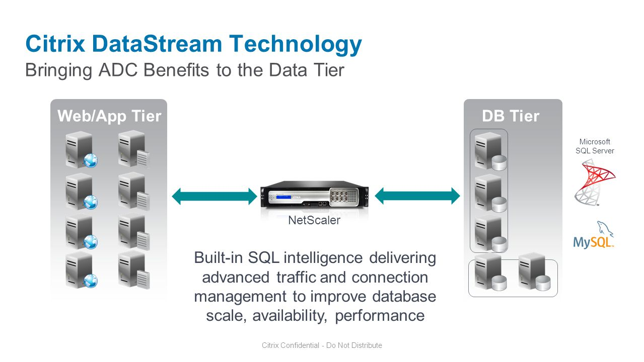 Citrix DataStream Technology