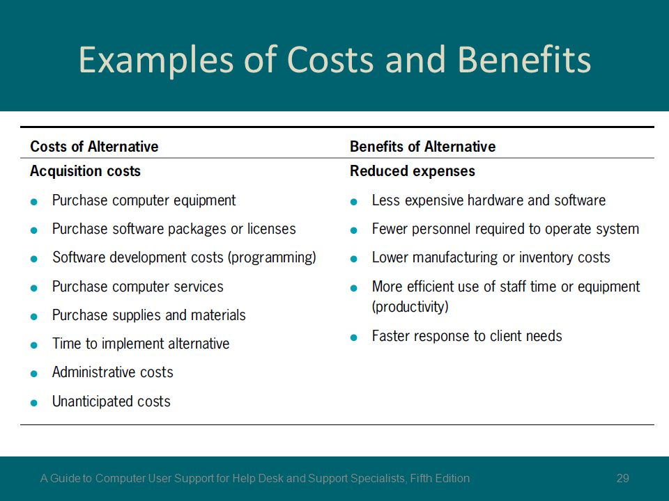 Examples of Costs and Benefits