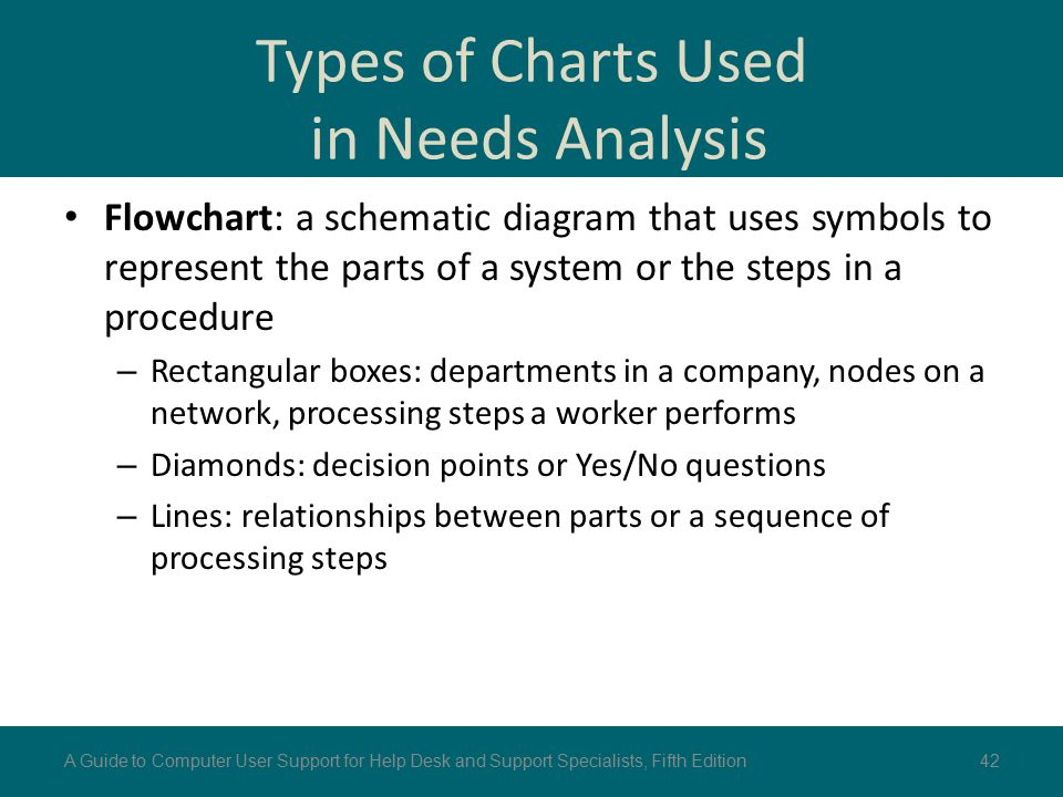 Types of Charts Used in Needs Analysis