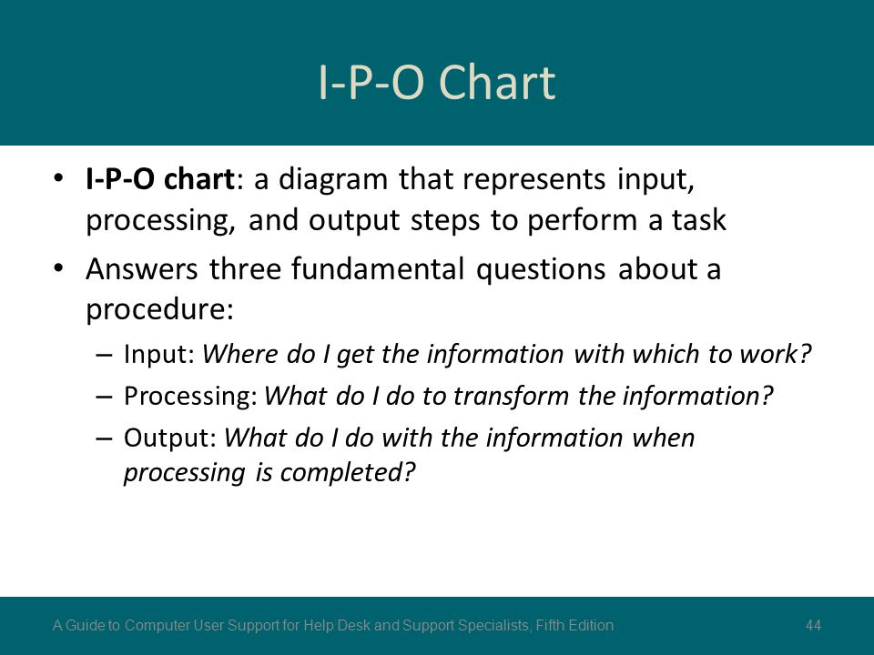 I-P-O Chart I-P-O chart: a diagram that represents input, processing, and output steps to perform a task.