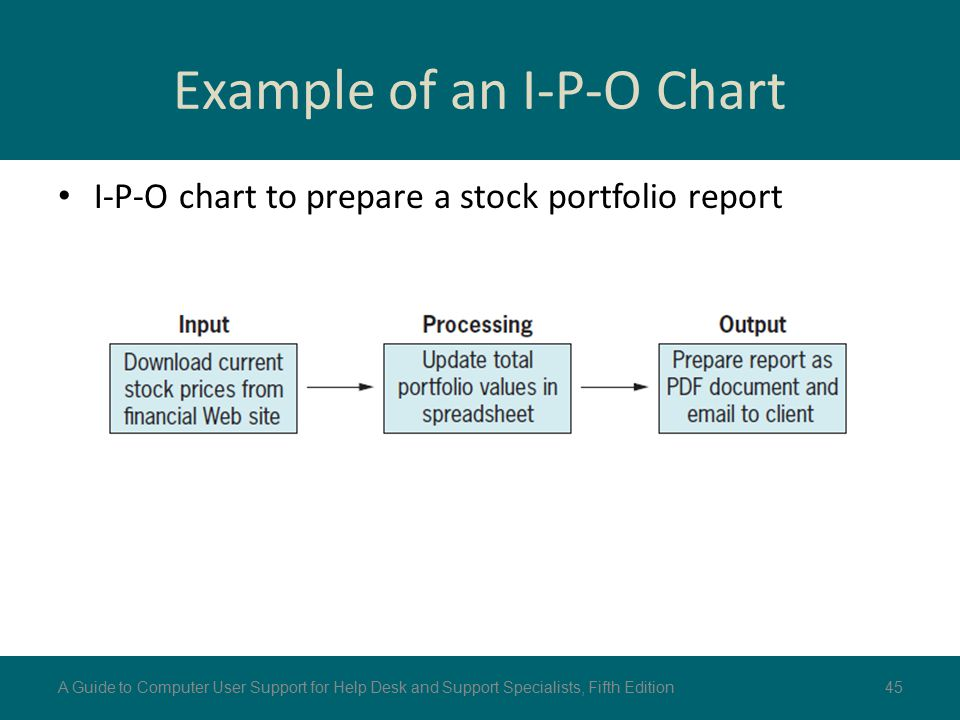Example of an I-P-O Chart