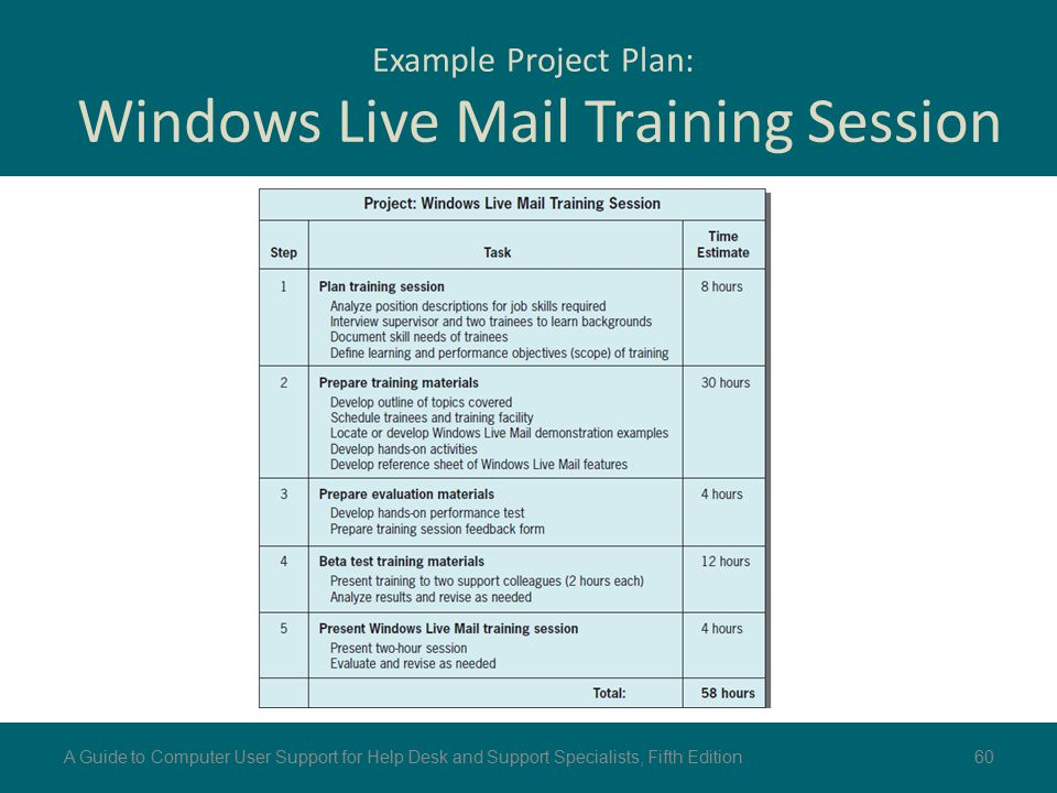 Example Project Plan: Windows Live Mail Training Session