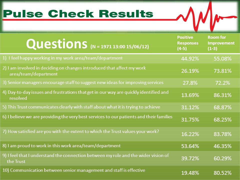 Questions (N = 1971 13:00 15/06/12) 44.92% 55.08% 26.19% 73.81% 27.8%