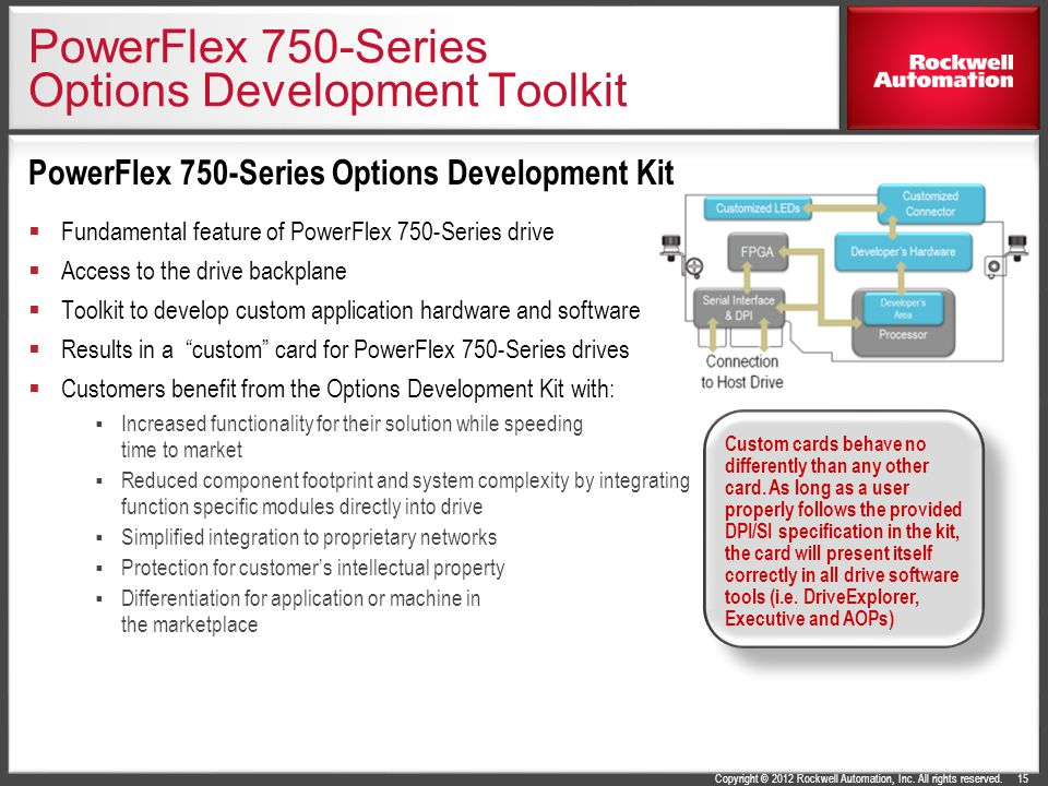 PowerFlex 750-Series Options Development Toolkit