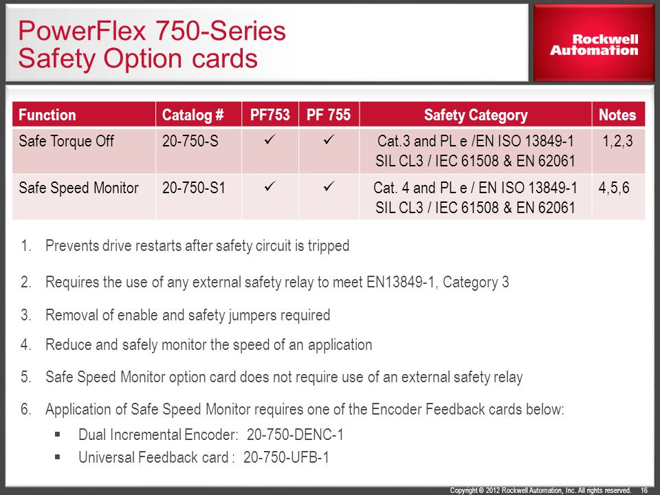 PowerFlex 750-Series Safety Option cards
