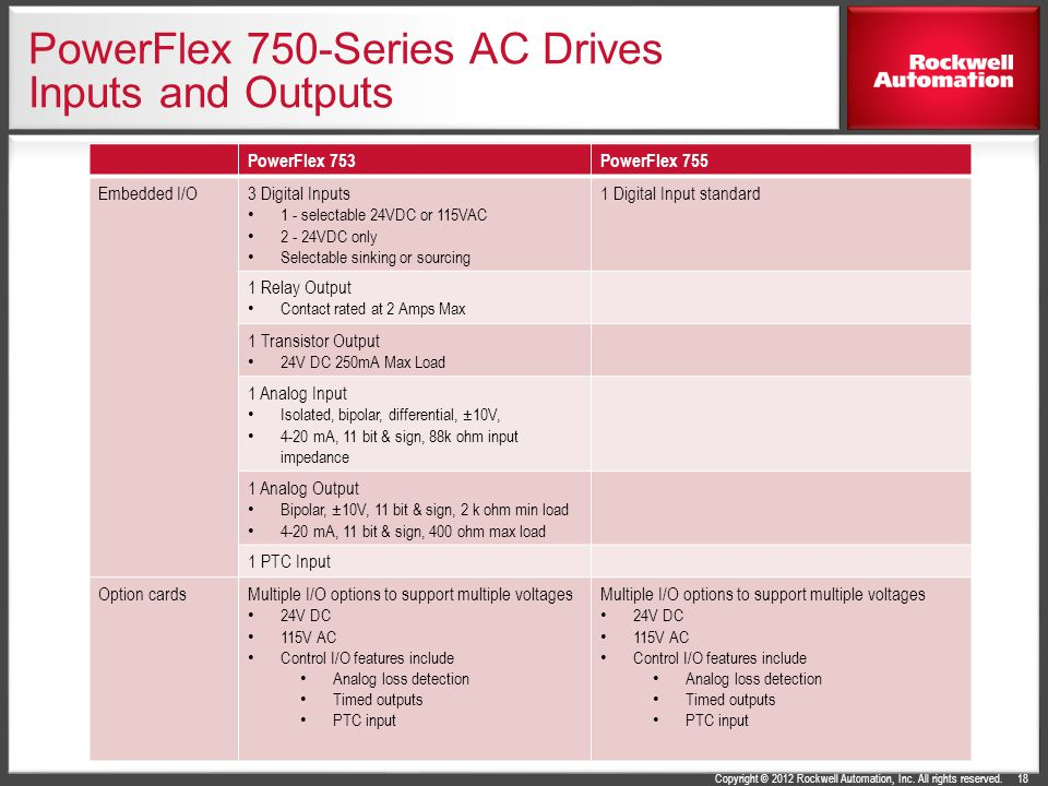 PowerFlex 750-Series AC Drives Inputs and Outputs
