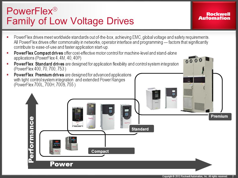 PowerFlex Family of Low Voltage Drives