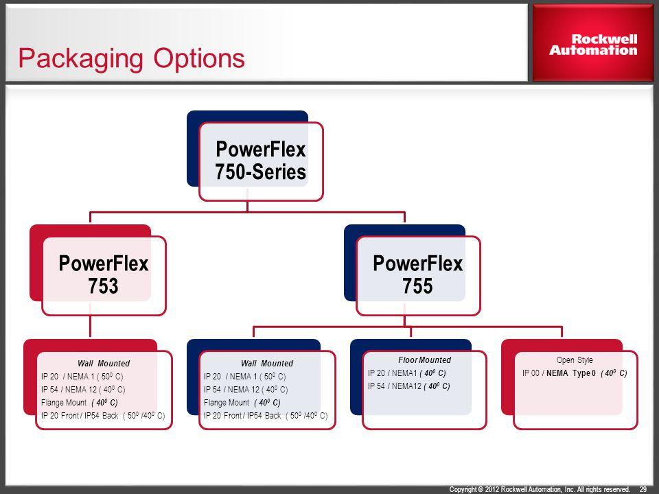 Packaging Options PowerFlex 750-Series PowerFlex 753 PowerFlex 755