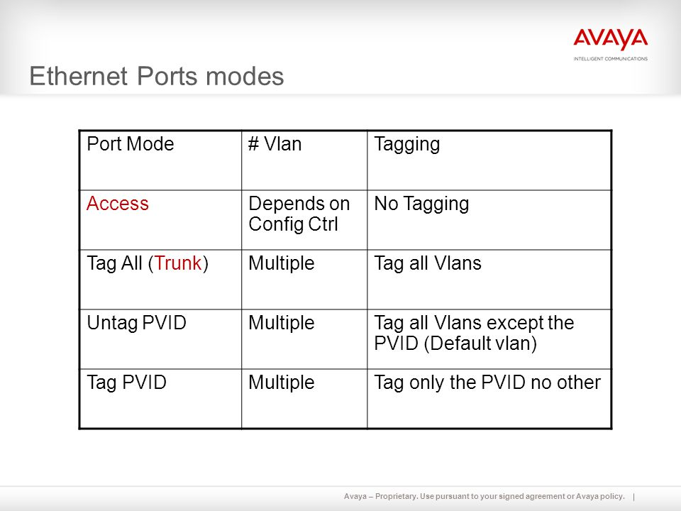 Ethernet Ports modes Port Mode # Vlan Tagging Access