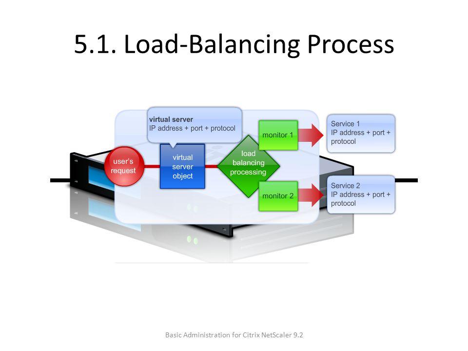 5.1. Load-Balancing Process