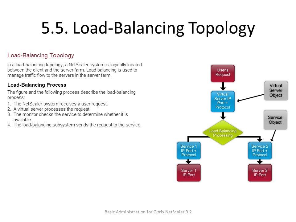 5.5. Load-Balancing Topology