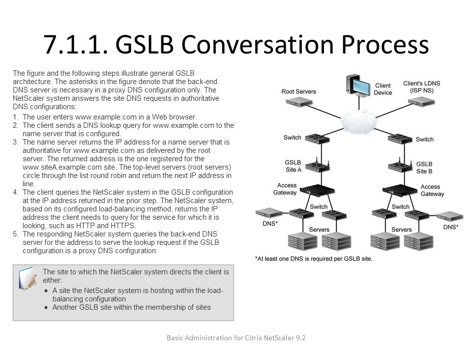 7.1.1. GSLB Conversation Process