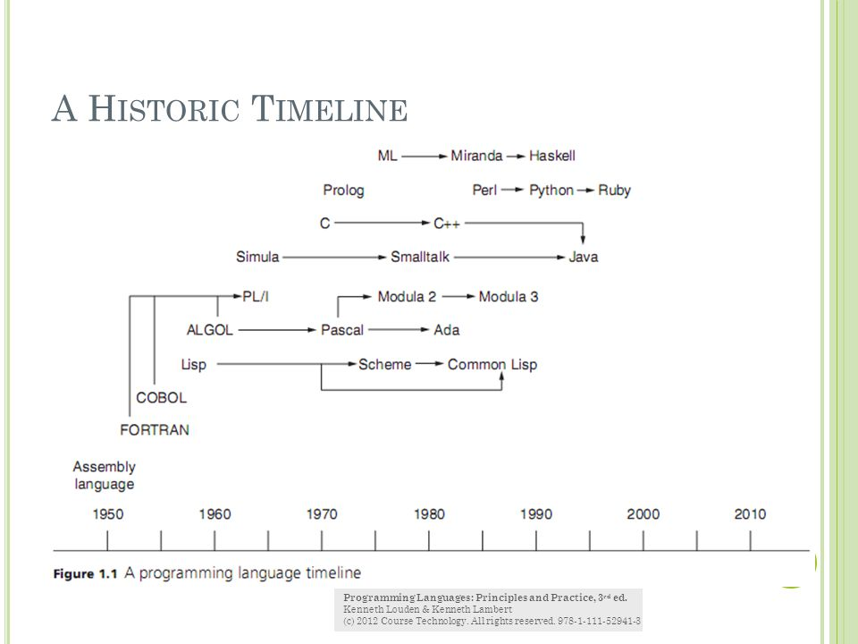 A Historic Timeline Programming Languages: Principles and Practice, 3rd ed. Kenneth Louden & Kenneth Lambert.