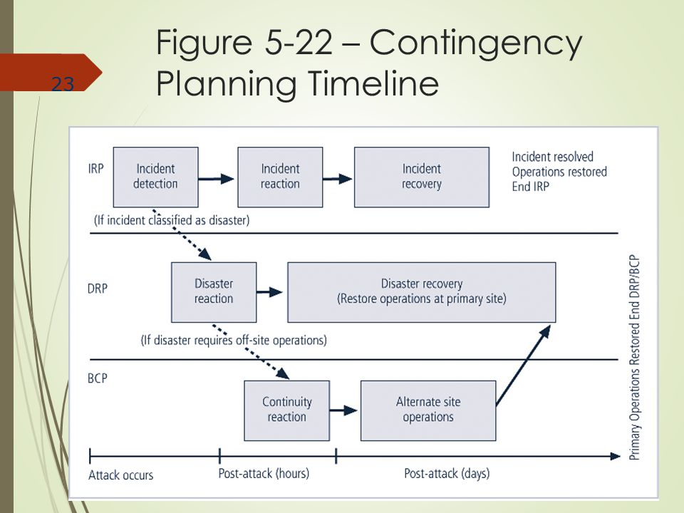 Figure 5-22 – Contingency Planning Timeline
