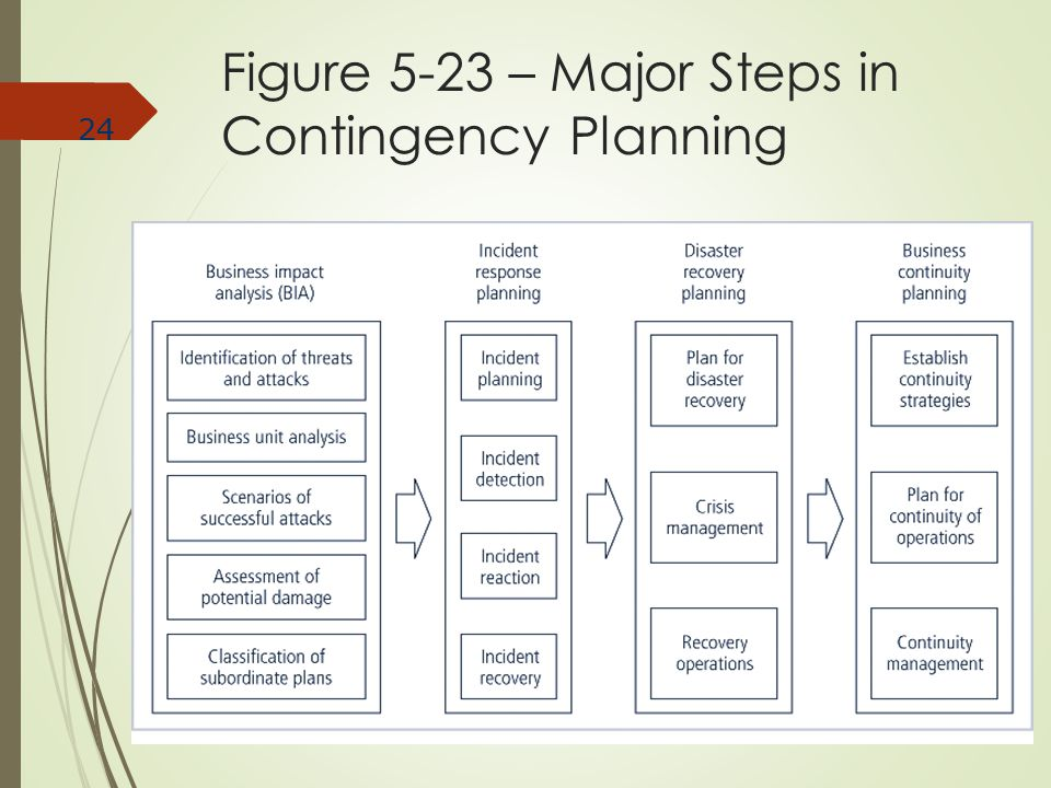 Figure 5-23 – Major Steps in Contingency Planning