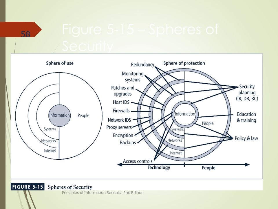 Figure 5-15 – Spheres of Security