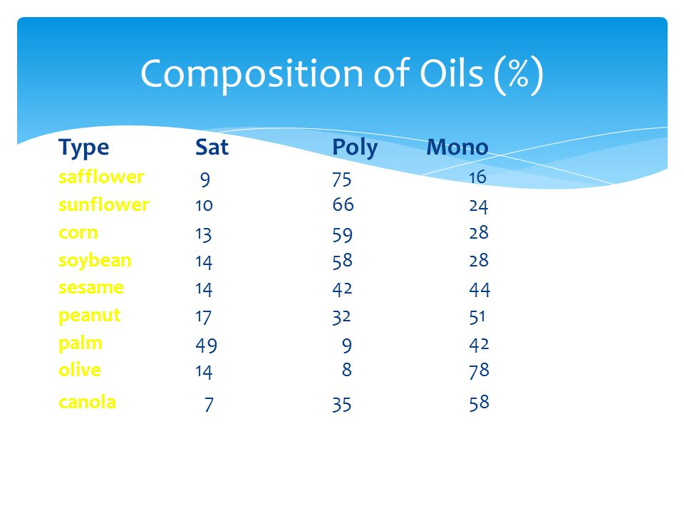 Composition of Oils (%)