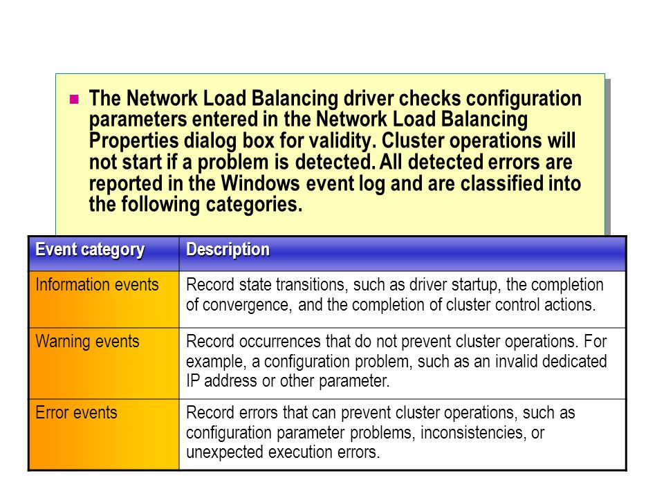 The Network Load Balancing driver checks configuration parameters entered in the Network Load Balancing Properties dialog box for validity. Cluster operations will not start if a problem is detected. All detected errors are reported in the Windows event log and are classified into the following categories.