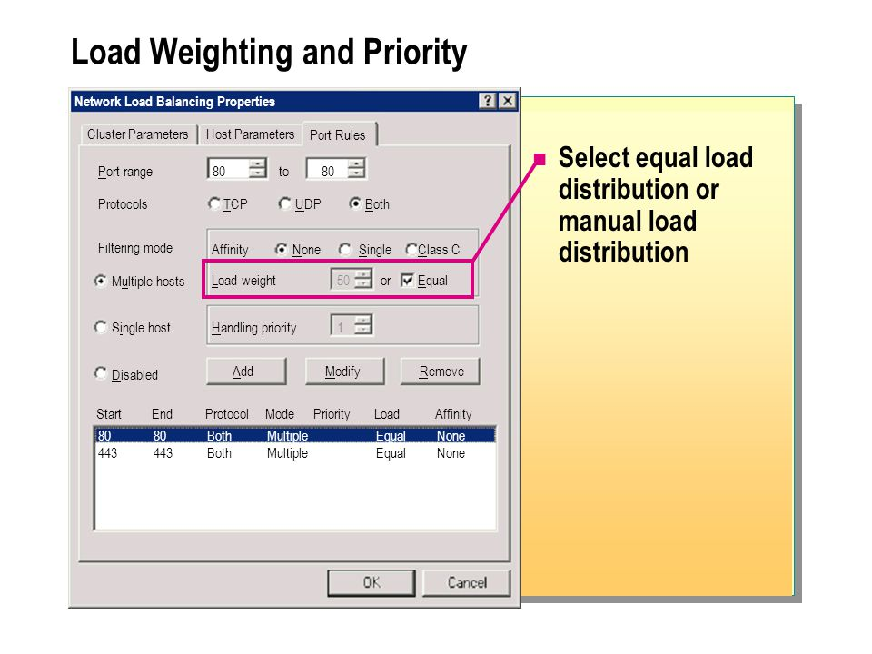 Load Weighting and Priority