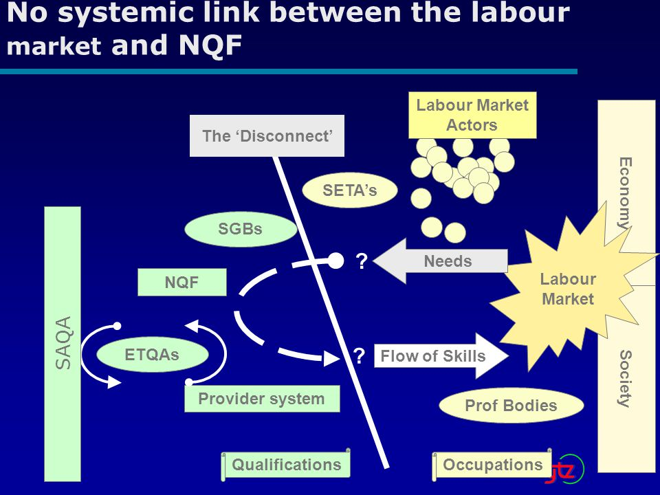 No systemic link between the labour market and NQF