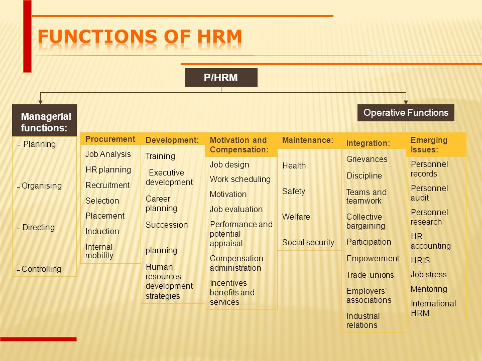 Functions of HRM P/HRM Operative Functions Managerial functions: