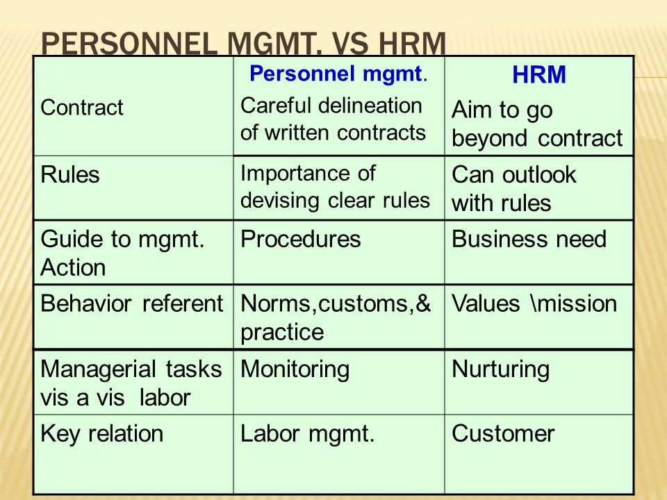 Personnel mgmt. Vs HRM HRM Aim to go beyond contract Rules