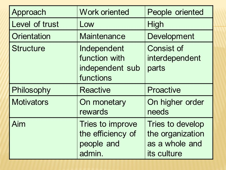 Approach Work oriented. People oriented. Level of trust. Low. High. Orientation. Maintenance.