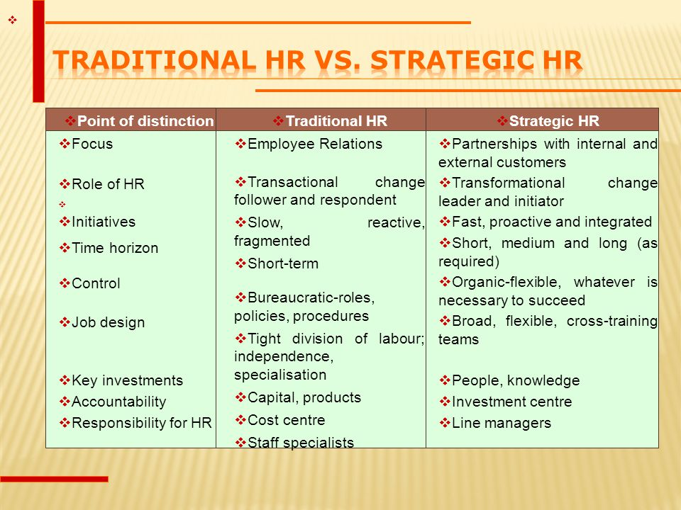 Traditional HR vs. Strategic HR
