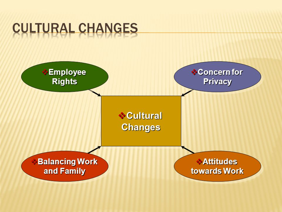 Attitudes towards Work Balancing Work and Family