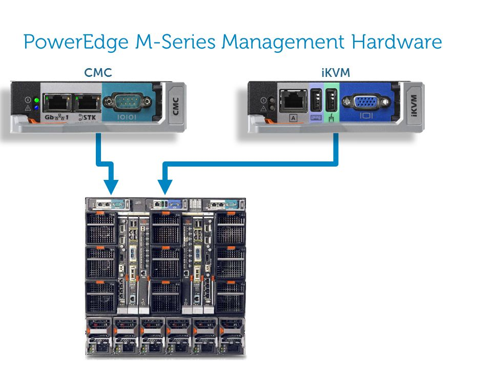 PowerEdge M-Series Management Hardware