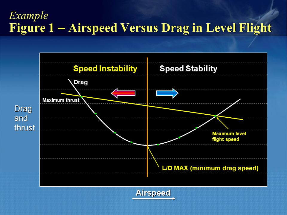 Example Figure 1 – Airspeed Versus Drag in Level Flight