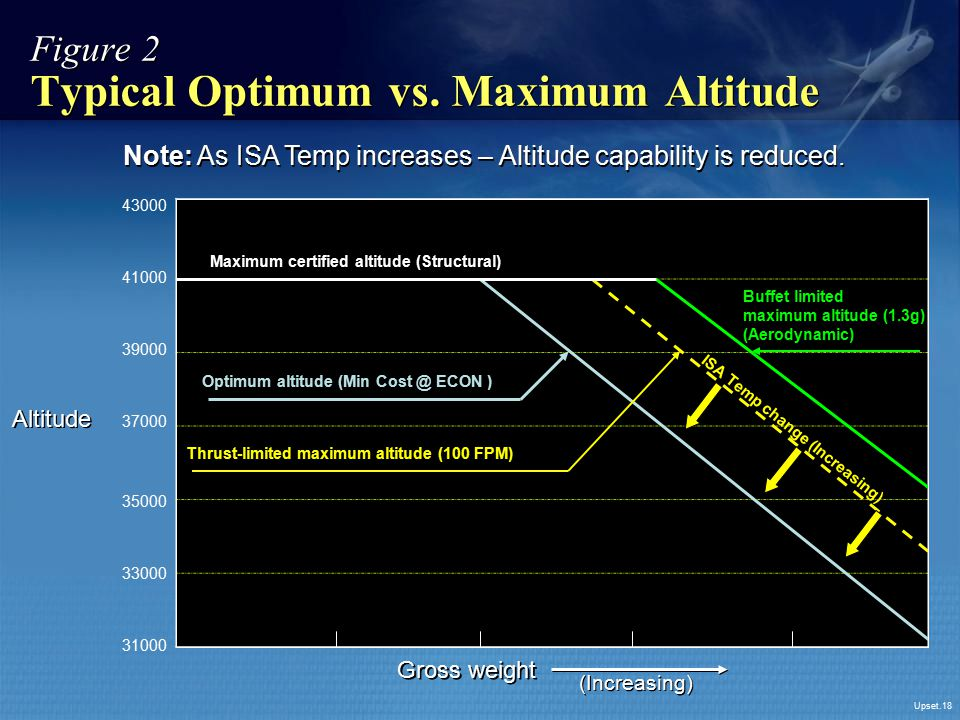 Figure 2 Typical Optimum vs. Maximum Altitude